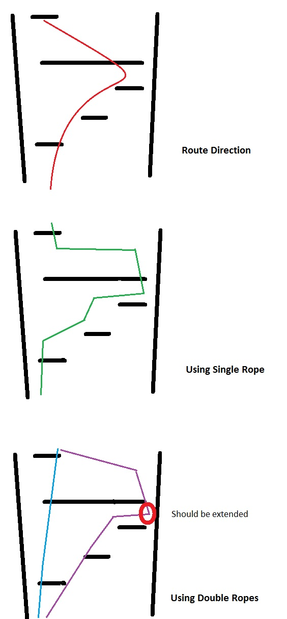 Doubles vs Single ropes